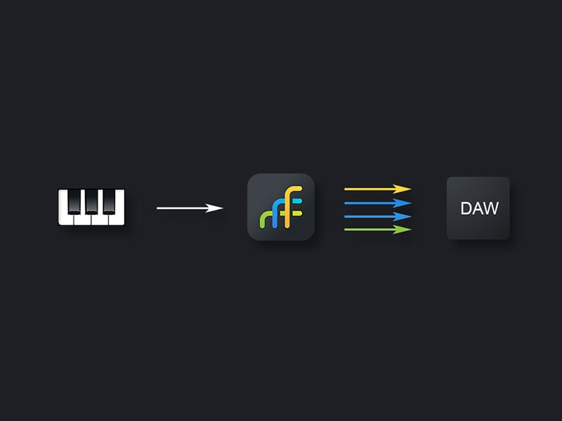 Divisimate receives MIDI from your controller and sends individual parts to different tracks in your sequencer.