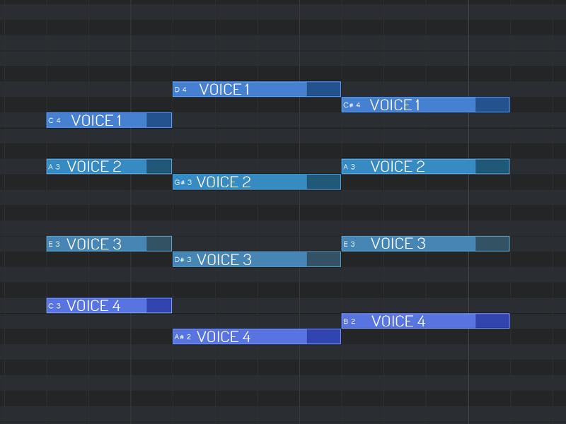 The highest note will be voice 1, second highest will be voice 2 and so on.