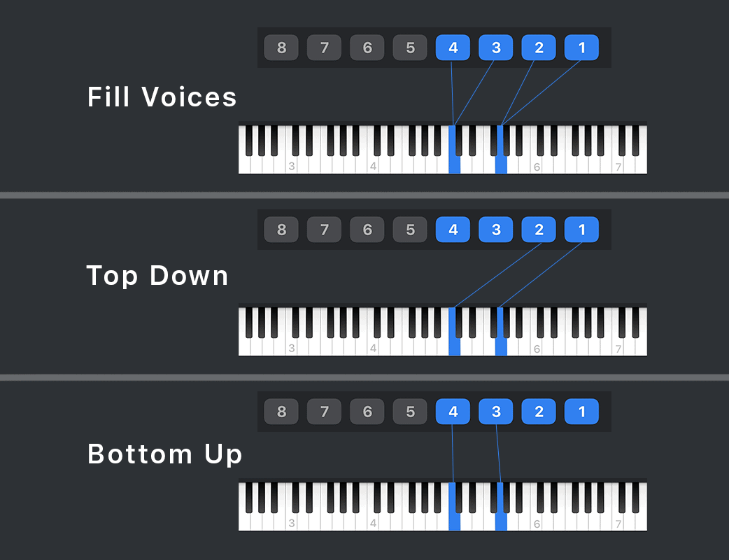 Each Divisi Mode follows different rules to assign notes to the voices